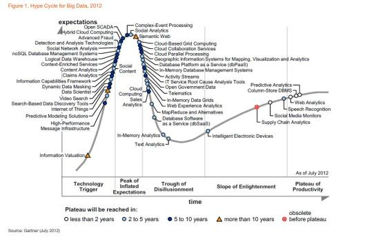 Gartner hype curve for big data
